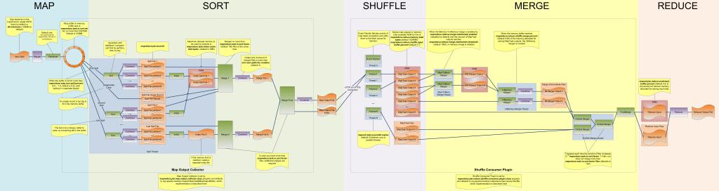 Hadoop MapReduce Comprehensive Diagram