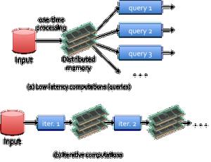 Spark RAM Processing