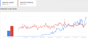 Spark In Google Trends