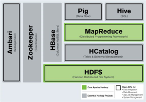 Will Spark Replace Hadoop Distributed Systems Architecture