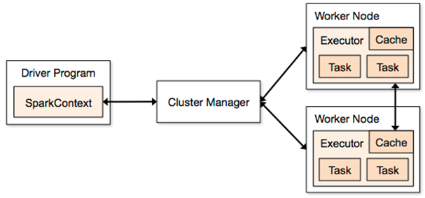 spark architecture distributed systems architecture