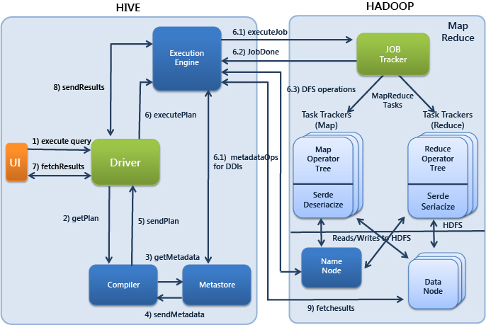 Hadoop vs MPP | Distributed Systems Architecture