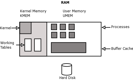 kernel-memory-table-and-buffer-cache-allocations