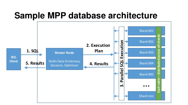 The Story Of Online Data Warehouse Distributed Systems
