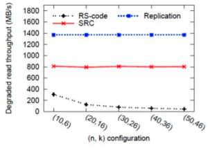 degraded_read_performance_replication_vs_reedsolomon