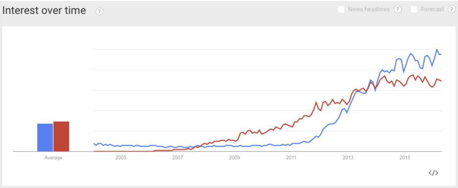 hadoop and big data trendline