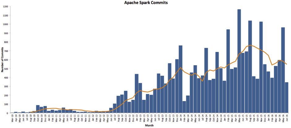 Apache Spark Commits by Month