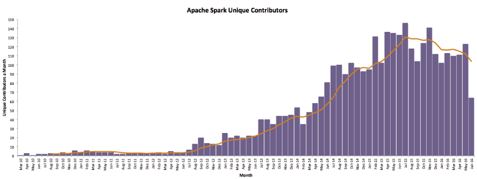 Apache Spark Contributors by Month